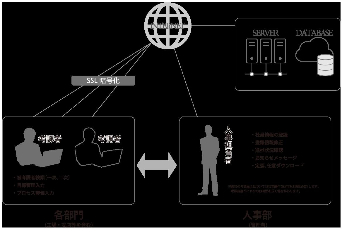 マネジメント・リソースのアプリケーション開発事業ページ「WEB人事考課」の画像
