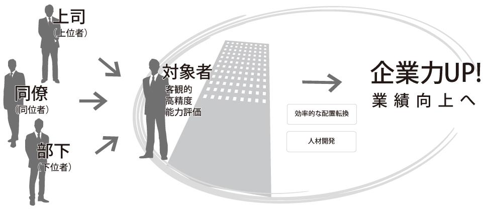 マネジメント・リソースのアプリケーション開発事業ページ「多面観察評価システム」の画像